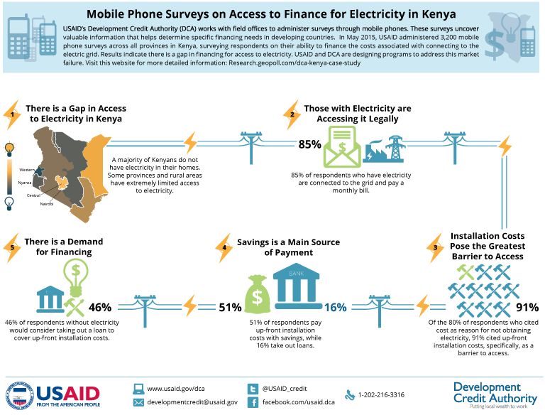 electricity and economy in kenya